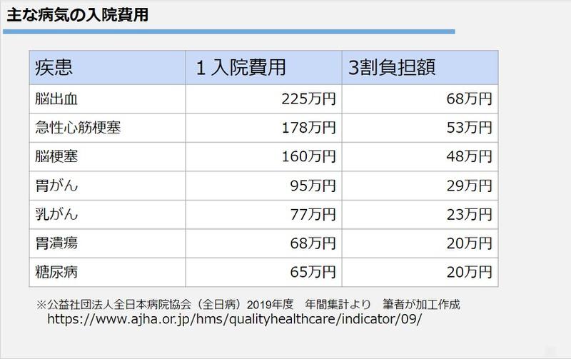 主な病気の入院費用