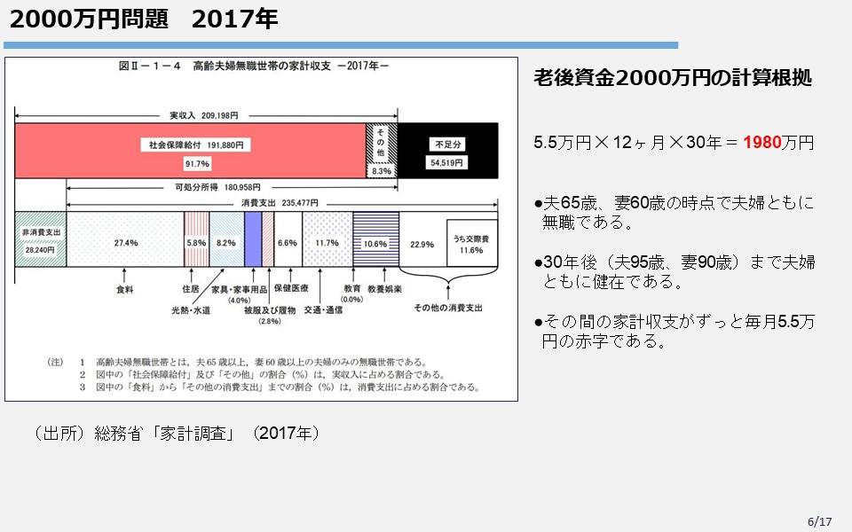 2000万円問題(2017年)